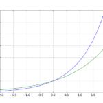 PythonのMatplotlibで指数関数expを表示してみる